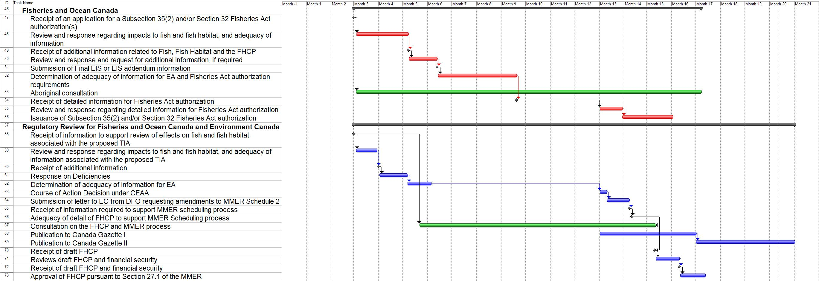 Gantt Chart - Target Timelines for the Regulatory Phase