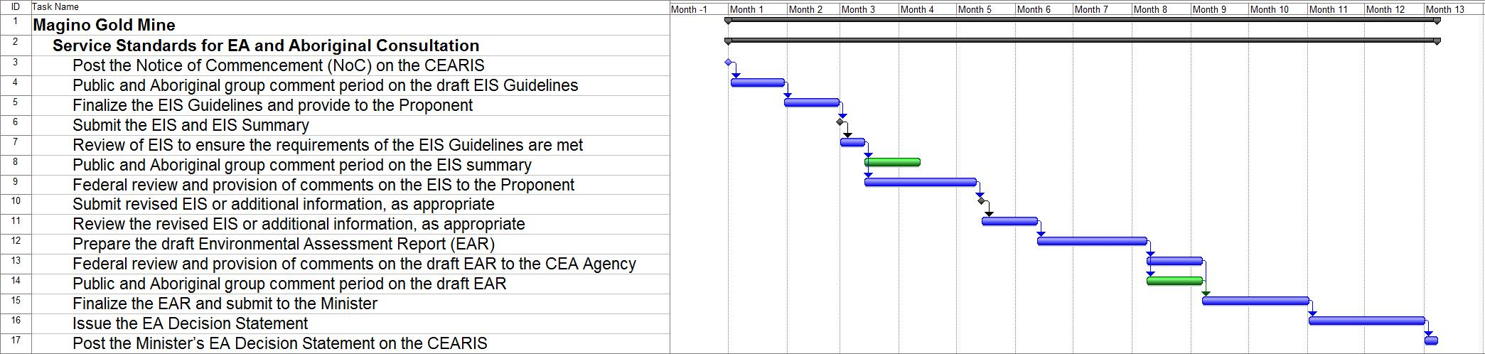 Gantt Chart: Target Timelines for the EA