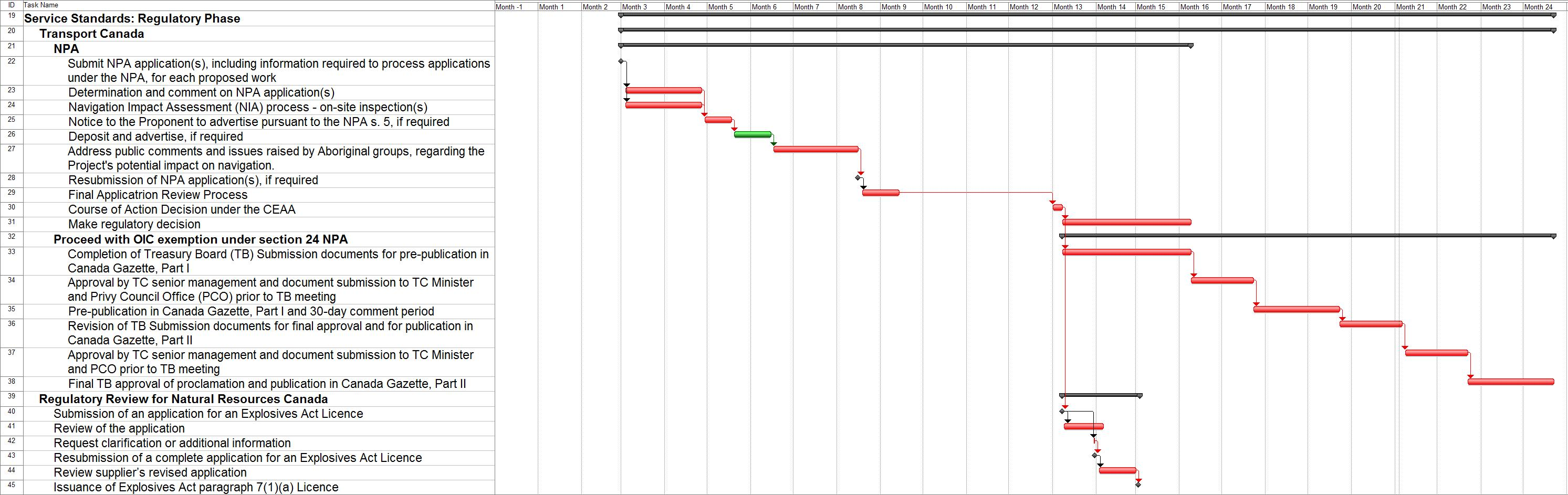 Gantt Chart: Target Timelines for the Regulatory Phase